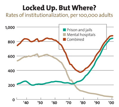 More people with mental illnesses are being put in prisons and jails, not mental hospitals.