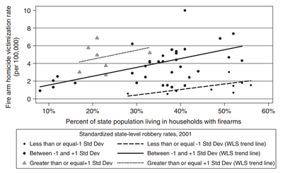 A chart that shows the close correlation between levels of gun ownership and gun homicide rates.